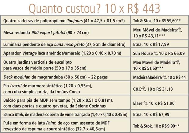 tabela-quanto-custou-varanda-gourmet-com-churrasqueira-deque-e-jardim-vertical
