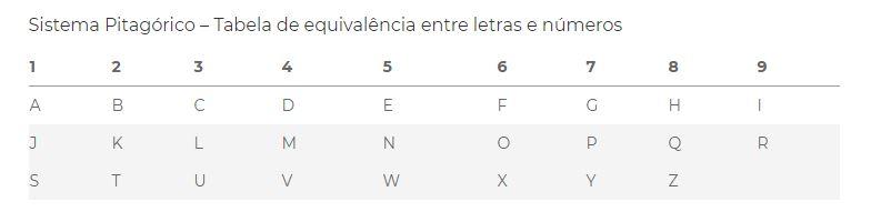 Tabela pitagórica de numerologia