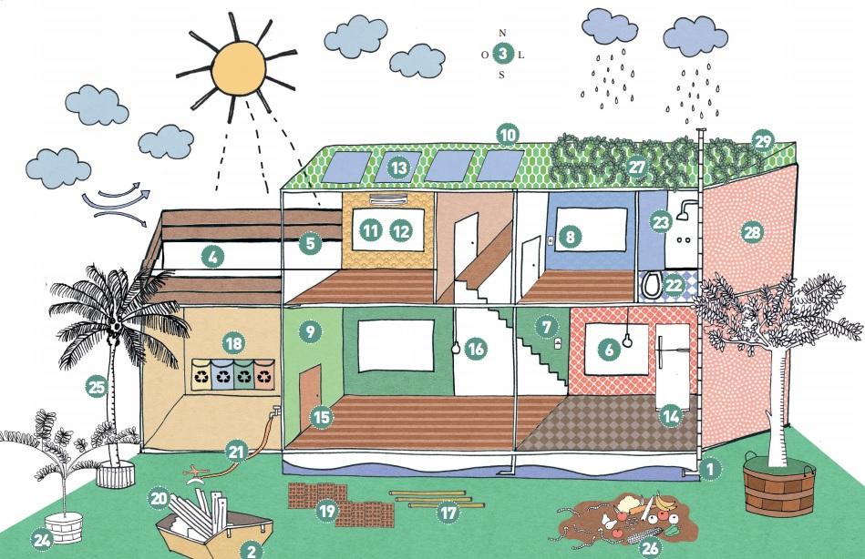 Ilustração com casa com pontos numerados indicando pontos chave para ter mais sustentabilidade na residência