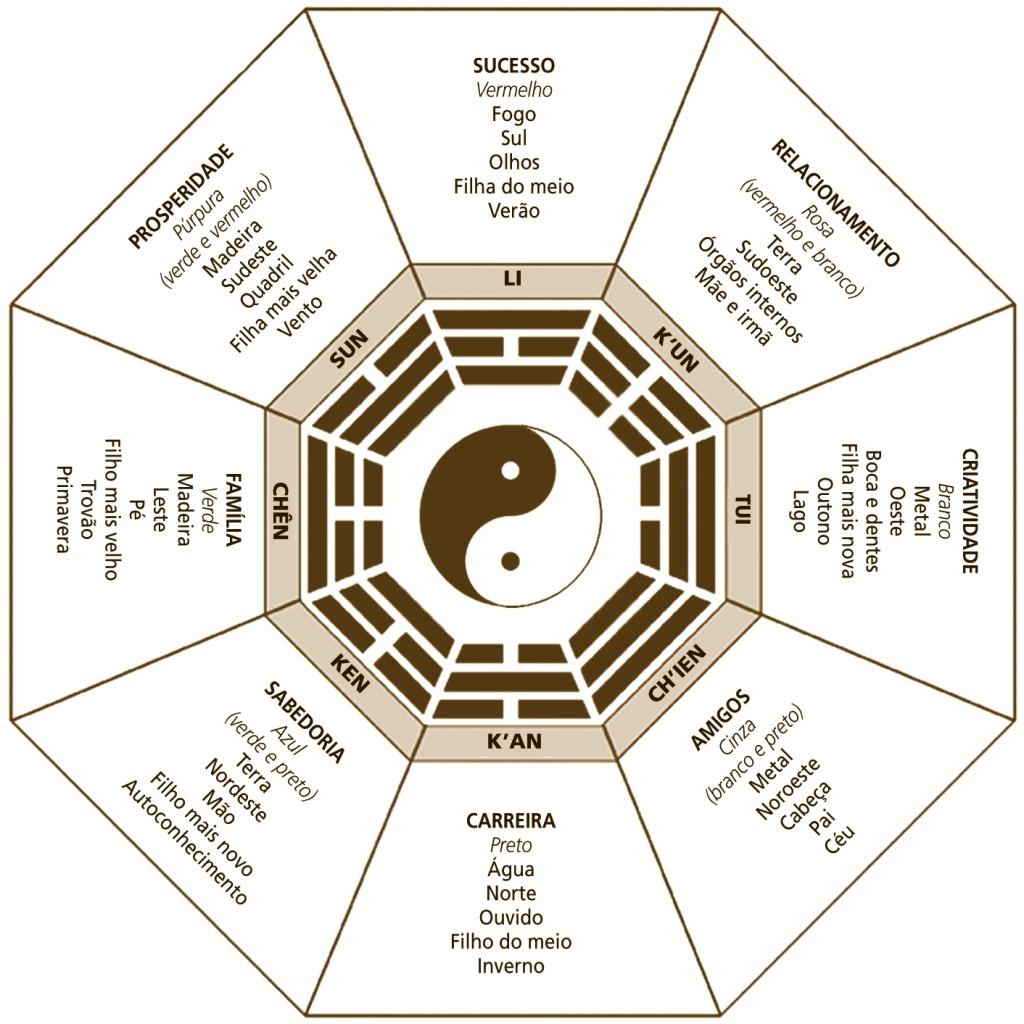 Mandala do Feng Shui
